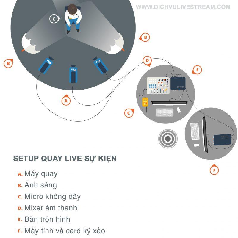 Sơ đồ kết nối tín hiệu trong livestream